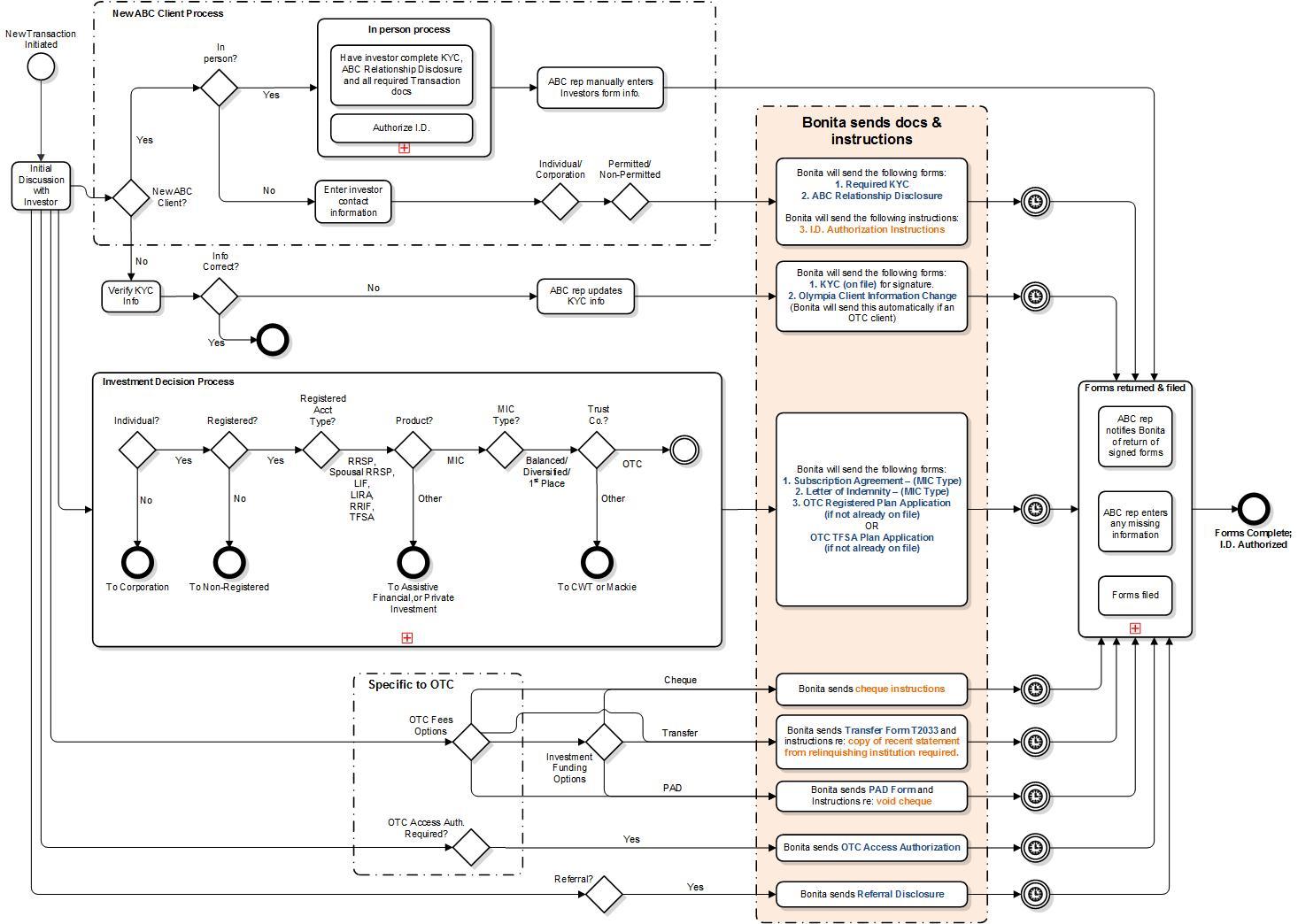 BPMN Process Chart