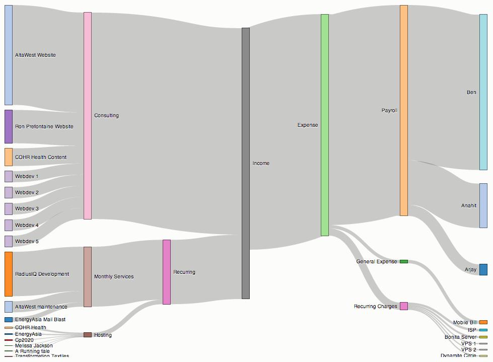 exp 2 flow visualization 2014 Eso204a/iitk/mkdas@iitkacin 1 flow visualization  1 exp x c t t ⇒ = + dy y dt = streakline and pathline ( ) ( ) 2 1 2 exp , exp c c τ τ τ = - - .